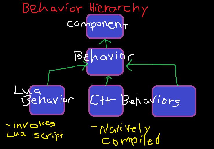 Lua and C++ Behavior Components